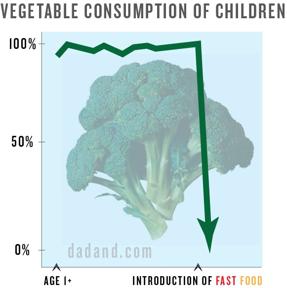 This chart shows a decline in vegetable intake once kids are introduced to fast-food